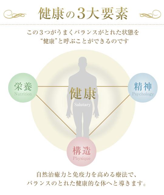 健康の3大要素
